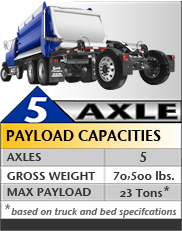 Superdump® 5 Axles