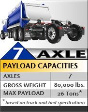 Superdump® 7 Axles